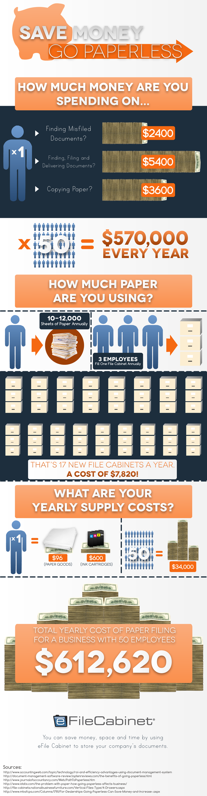Save Money, Go Paperless Infographic - eFileCabinet