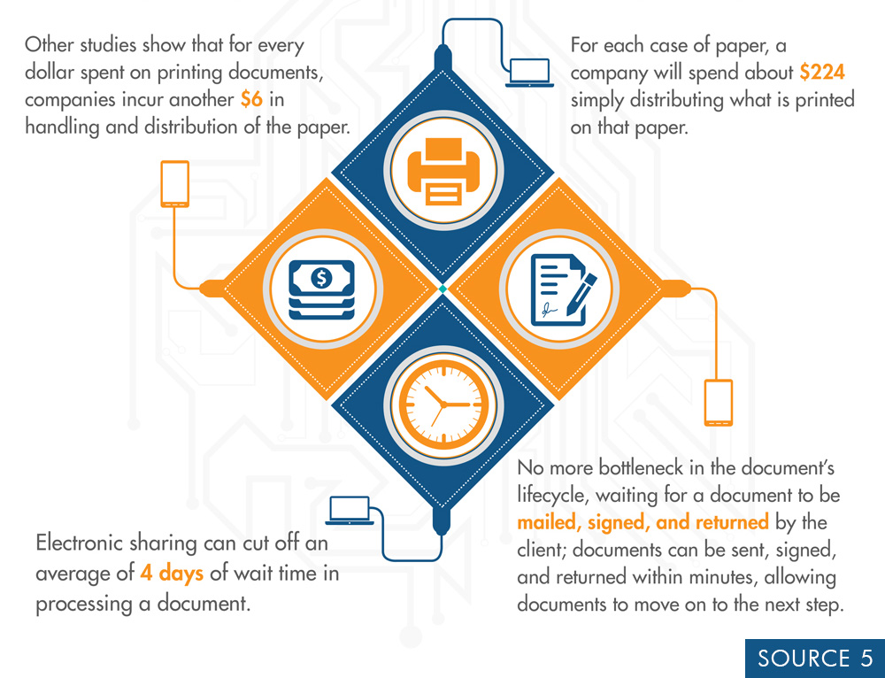 Getting Your Clients Started With As Many Paper Free Processes You Can Will Help Company To Keep Paperless Systems Consistent Efficient